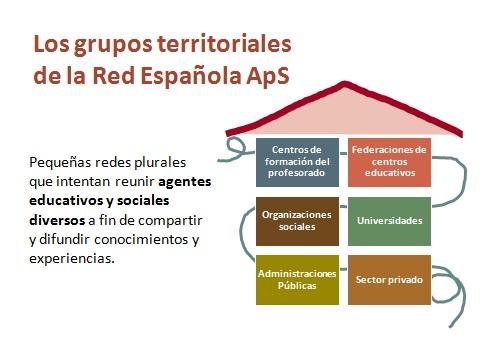 grupos-territoriales