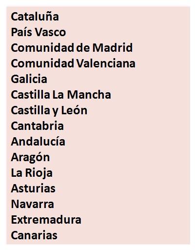 Lista de grupos ApS