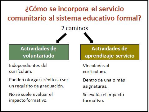 Como se incorpora el servicio comunitario