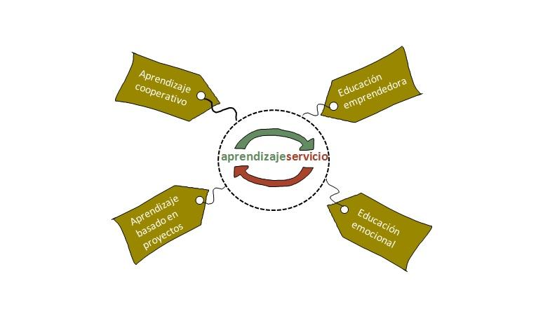 Etiquetando el aprendizaje-servicio